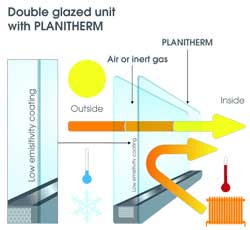 Planitherm Total+ Glass